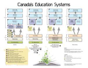 سیستم دانشگاهی کانادا