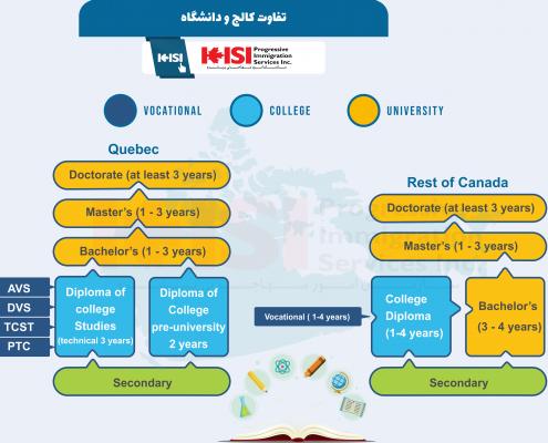 پذیرش کالج - تفاوت سیستم آموزشی کالج و دانشگاه در کانادا