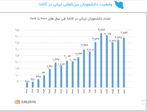 ویزای تحصیلی- تعداد دانشجویان ایرانی در کانادا - پیشرو